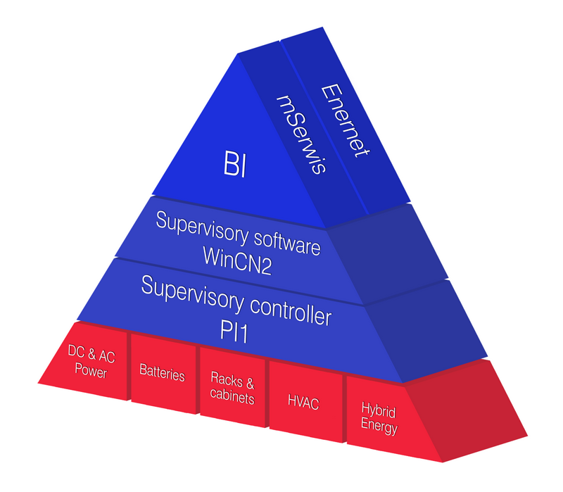 Telzas Management Pyramid